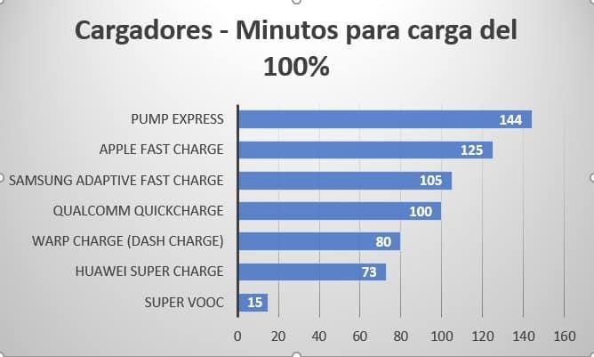 Ranking cargadores rápidos