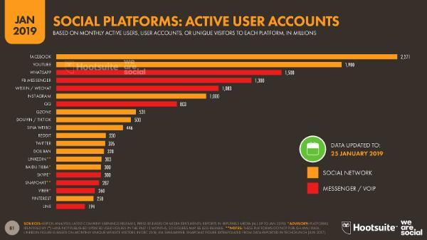 numero usuarios activos por plataforma