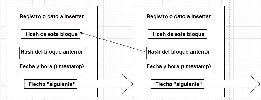 """Diagrama que muestra un blockchain de dos bloques, en donde se muestran las cinco propiedades principales de cada bloque. La propiedad """"flecha siguiente"""" conecta a todos los bloques dentro de la misma cadena."""