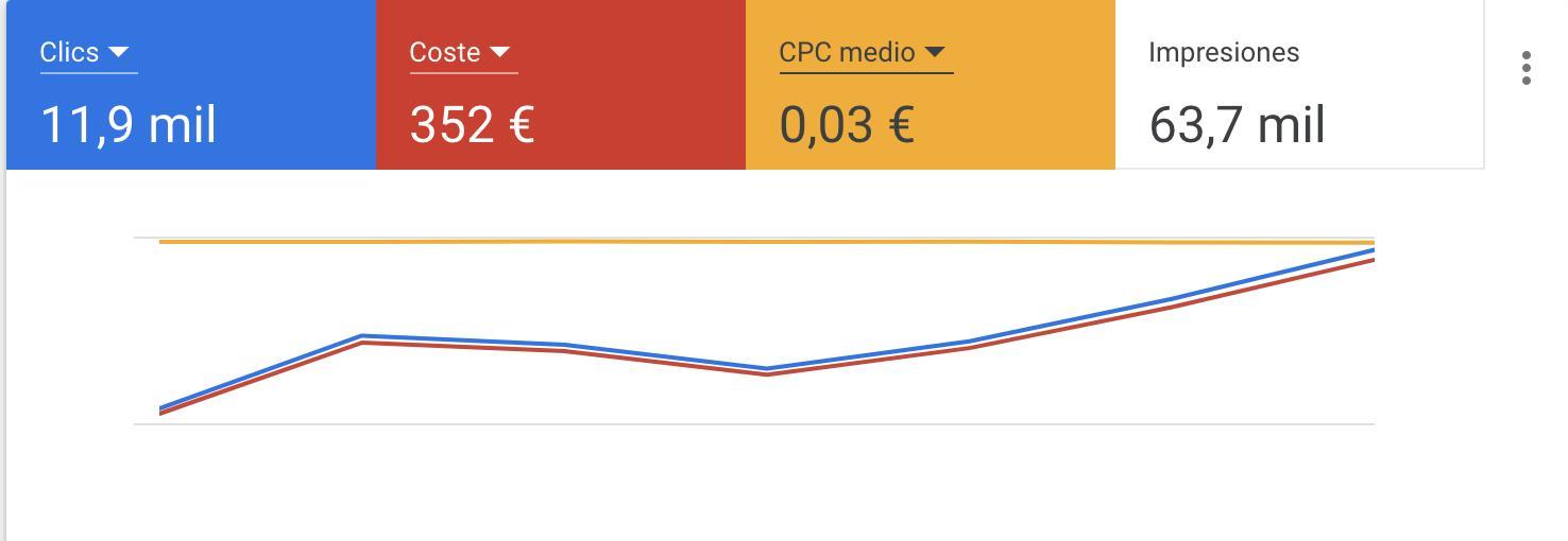 como reducir tus cps en google ads
